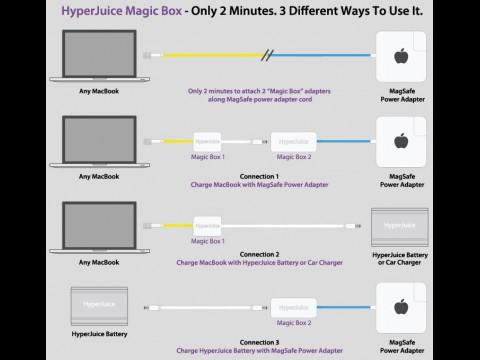 Die Anschlussmöglichkeiten der Hyperjuice Magic Box