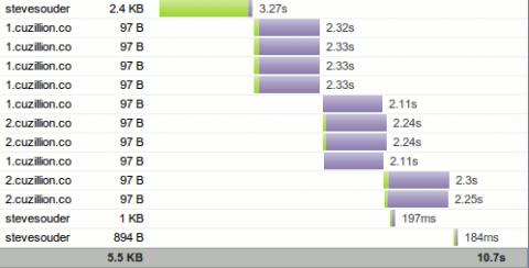 Das Wasserfalldiagramm zeigt das Ladeverhalten des Browsers von Android 2.2.