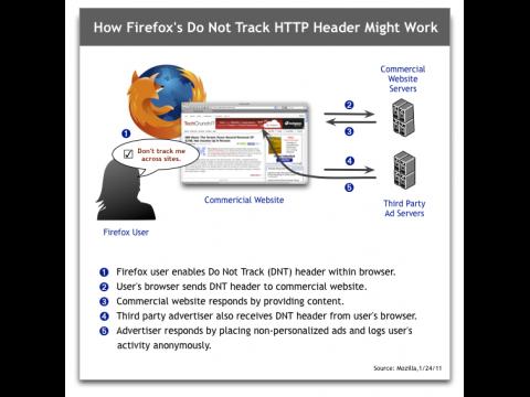 Mozillas Do-not-track-Konzept