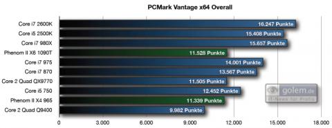 PC Mark Vantage Overall-Score