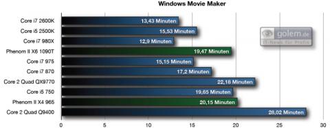 23 Minuten AVCHD nach 720p-WMV