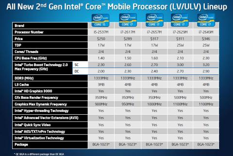 Bis 1,1 GHz mehr erreichen die ULV-CPUs mit dem neuen Turbo.