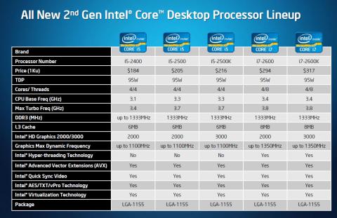 Die schnellsten Desktop-CPUs der Sandy Bridges