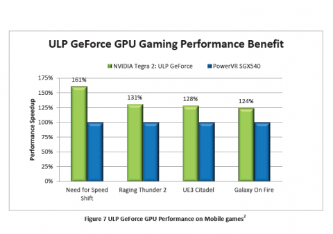 Nvidias 3D-Benchmarks im Vergleich mit Galaxy S