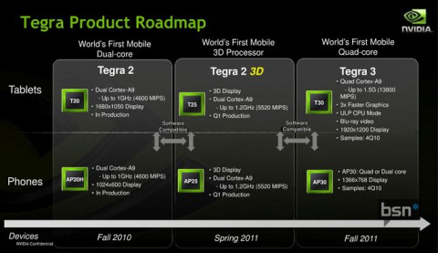 Angebliche Nvidia-Roadmap für Tegra (Quelle: Bright Side of News)