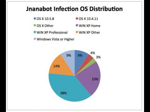 Quelle: Symantec