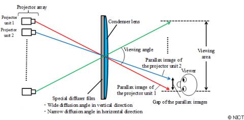 Das Prinzip: Rückprojektion mit LED-Licht (Bild: NICT)