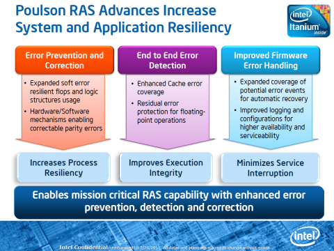 Neue RAS-Funktionen für mehr Zuverlässigkeit