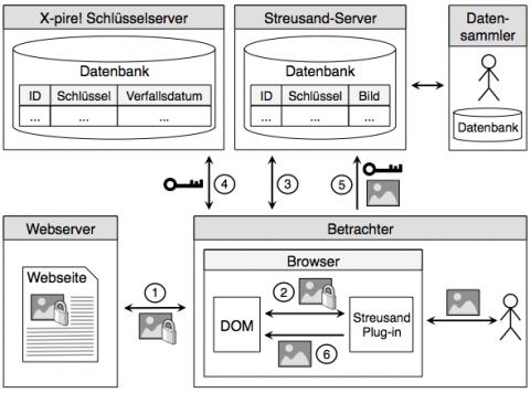 Funktionsprinzip von Streusand (Quelle: Universität Regensburg)
