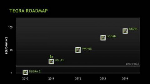 Die Tegra-Roadmap bis 2014 (Bild: Nvidia)