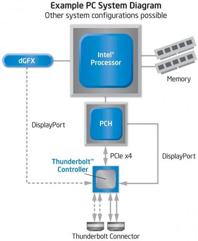 Thunderbolt-Blockdiagramm: DP und TB müssen eigens verbunden werden.