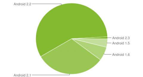 Android-Fragmentierung - Ende Januar/Anfang Februar 2011 (Bild: Google)