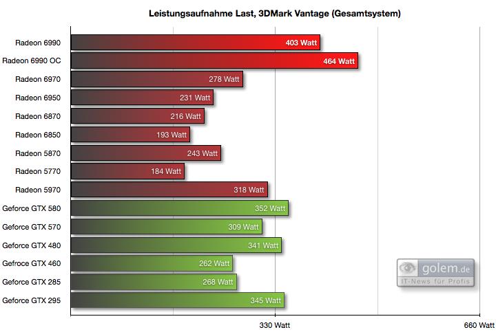 Radeon HD 6990: AMD bestätigt Garantieverlust bei Übertaktung - ... aber 60 Watt stromhungriger
