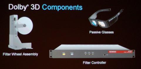 Bestandteile von Dolby 3D, wenn der DLP-Projektor schon passt