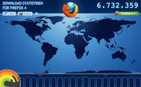 Mozilla visualisiert die Downloads von Firefox.