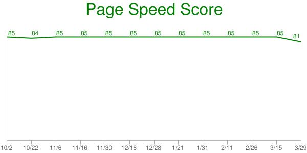HTTP Archive: Wie sich das Web verändert -
