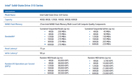 Tempodaten der Serie 320 laut Intel