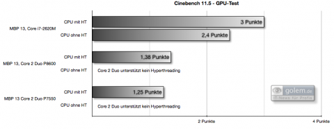 Cinebench R11.5: Ob mit oder ohne Hyperthreading, das neue Modell schlägt die Vorgänger sehr deutlich.