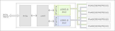 Blockdiagramm des µPD720201