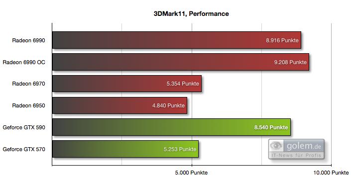 """Geforce GTX 590 im Test: Nvidias Doppel-GPU ist leiser, aber nicht immer schneller - 1.280 x 720 Pixel, Voreinstellung """"Performance"""""""