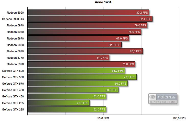 Geforce GTX 590 im Test: Nvidias Doppel-GPU ist leiser, aber nicht immer schneller - 8xAF, 4xMSAA