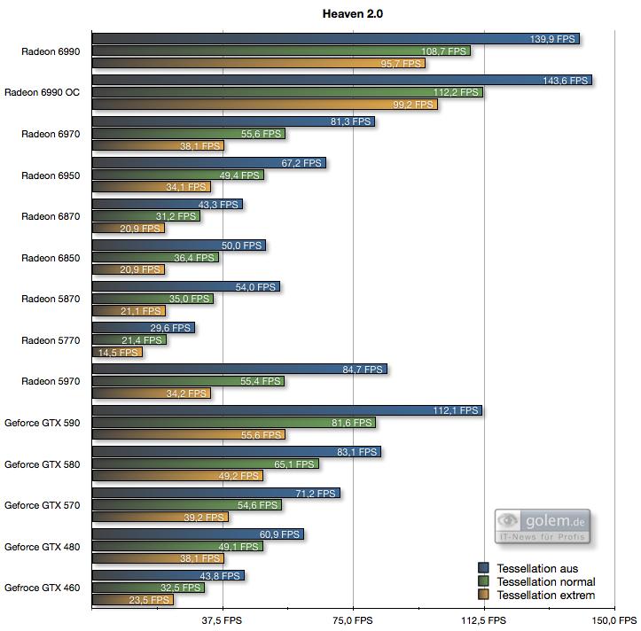 Geforce GTX 590 im Test: Nvidias Doppel-GPU ist leiser, aber nicht immer schneller - 4xAF, 0xAA