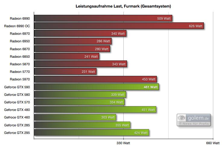 Geforce GTX 590 im Test: Nvidias Doppel-GPU ist leiser, aber nicht immer schneller - Leistungsaufnahme Gesamtsystem
