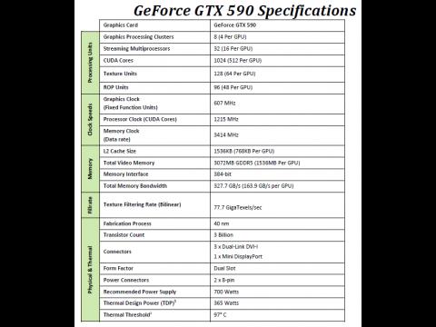 Daten der GTX 590