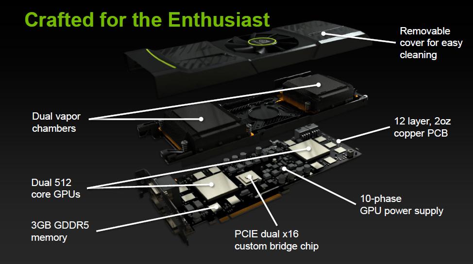 Geforce GTX 590 im Test: Nvidias Doppel-GPU ist leiser, aber nicht immer schneller - Explosionszeichnung der GTX 590