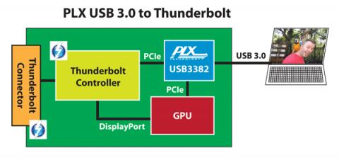Thunderbolt per USB 3.0