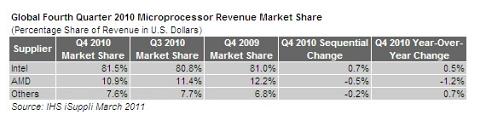 Prozessormarkt 2010 (Tabelle: iSuppli)