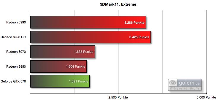 """AMD Radeon HD 6990 im Test: Grafikmonster mit 500 Watt für 600 Euro (Update) - Voreinstellung """"Extreme"""""""