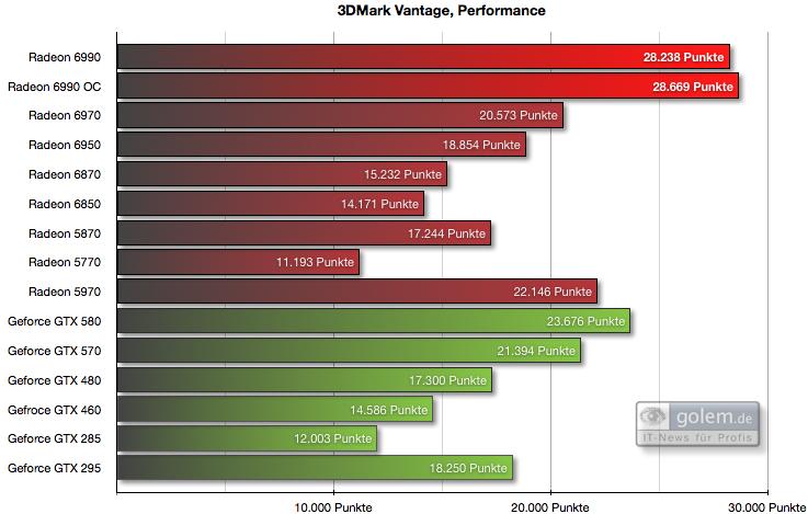 """AMD Radeon HD 6990 im Test: Grafikmonster mit 500 Watt für 600 Euro (Update) - Voreinstellung """"Performance"""""""