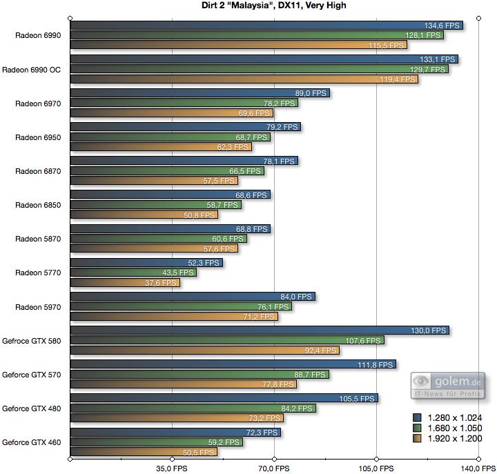 AMD Radeon HD 6990 im Test: Grafikmonster mit 500 Watt für 600 Euro (Update) - 8xAF, 4xAA