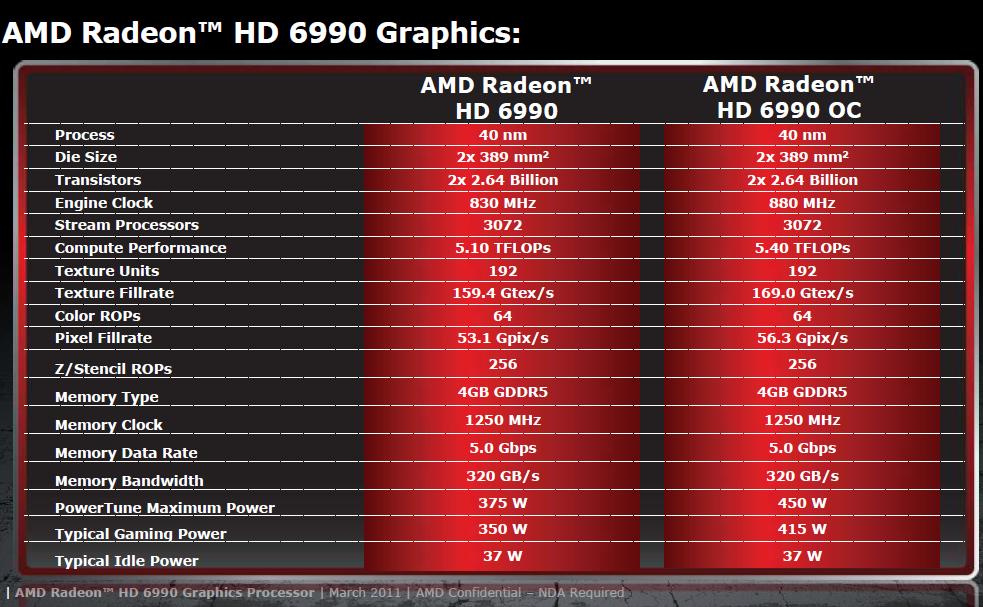 AMD Radeon HD 6990 im Test: Grafikmonster mit 500 Watt für 600 Euro (Update) - Daten im Standard- und OC-Modus