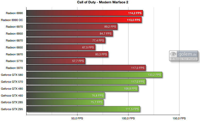AMD Radeon HD 6990 im Test: Grafikmonster mit 500 Watt für 600 Euro (Update) - 1.920 x 1.200 Pixel, 8xAF, 4xAA,