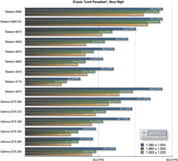 AMD Radeon HD 6990 im Test: Grafikmonster mit 500 Watt für 600 Euro (Update) - 4xAF, 4xAA