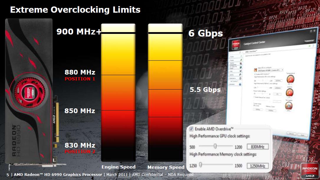 AMD Radeon HD 6990 im Test: Grafikmonster mit 500 Watt für 600 Euro (Update) - Bis zu 900 MHz sollen die GPUs aushalten.