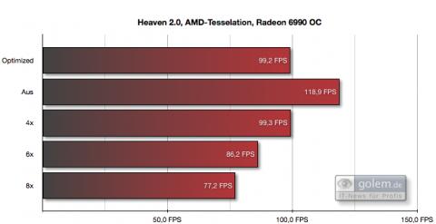 AMDs Tessellationsoptimierung greift hier bei 4x