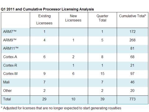 Übersicht der ARM-Lizenzen (Tabelle: ARM)