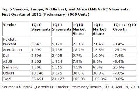 PC-Markt EMEA im ersten Quartal 2011 (Tabelle: IDC)