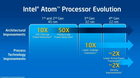 Atom-Roadmap bis 22 Nanometer