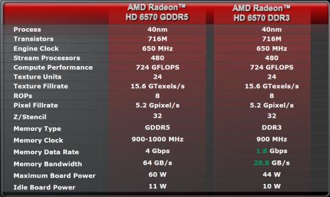 Die 6570 ist mit DDR3-Speicher deutlich langsamer.