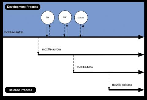 Überblick über die Channels. Aufgeteilt in Entwicklungsprozess (blau) und Veröffentlichungsprozess (weiß).