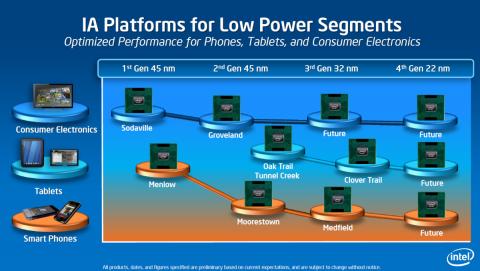 Trigates auch für Atom-CPUs