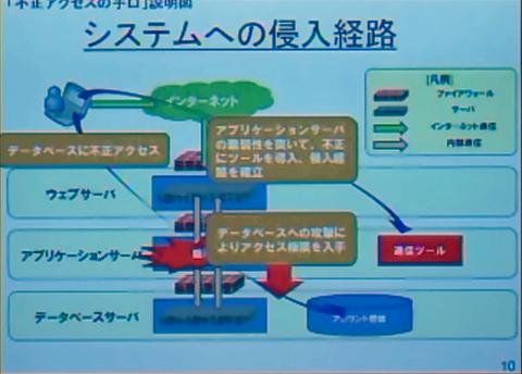 Struktur des Angriffs laut Sony