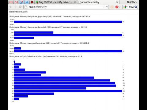 Telemetry für Firefox