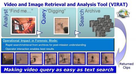 Virat ermöglicht es, Videoarchive zu durchsuchen... (Bild: Darpa)