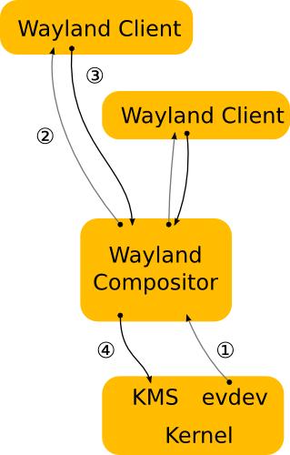 Displayserver: Wayland statt X.org - Wayland-Infrastruktur