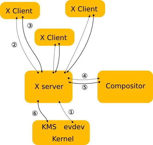 Displayserver: Wayland statt X.org - X.org-Infrastruktur
